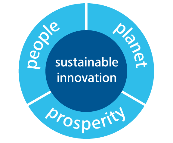 people - planet - prosperity