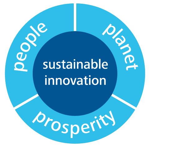 people - planet - prosperity